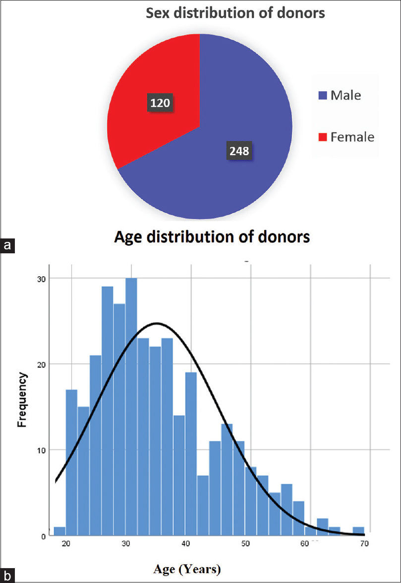 Figure 1: Sex distribution (a) and age distribution (b) of donors
