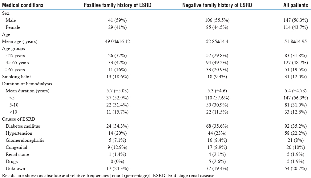 Table 1: Characteristics of the studied patientsas a whole and by family history of renaldisease