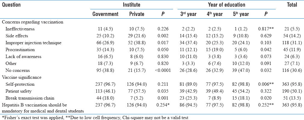 Table 4: Attitude about vaccination with respect to institute and year of education