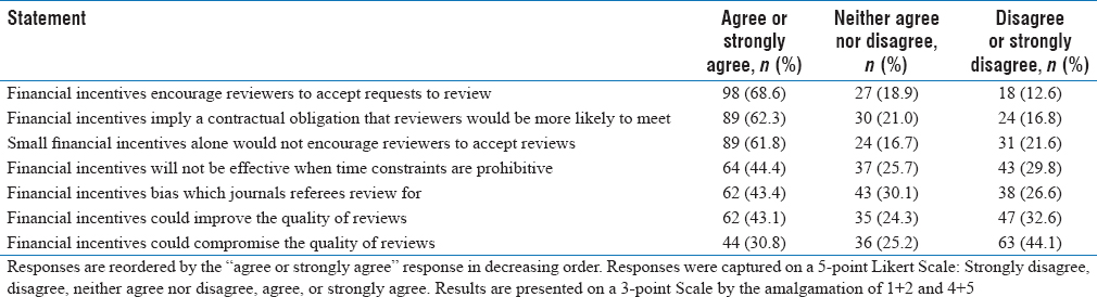 Table 5: Respondent's views on the impact of financial incentives in general